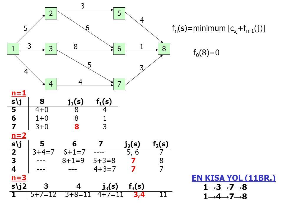fn(s)=minimum [csj+fn-1(j)]